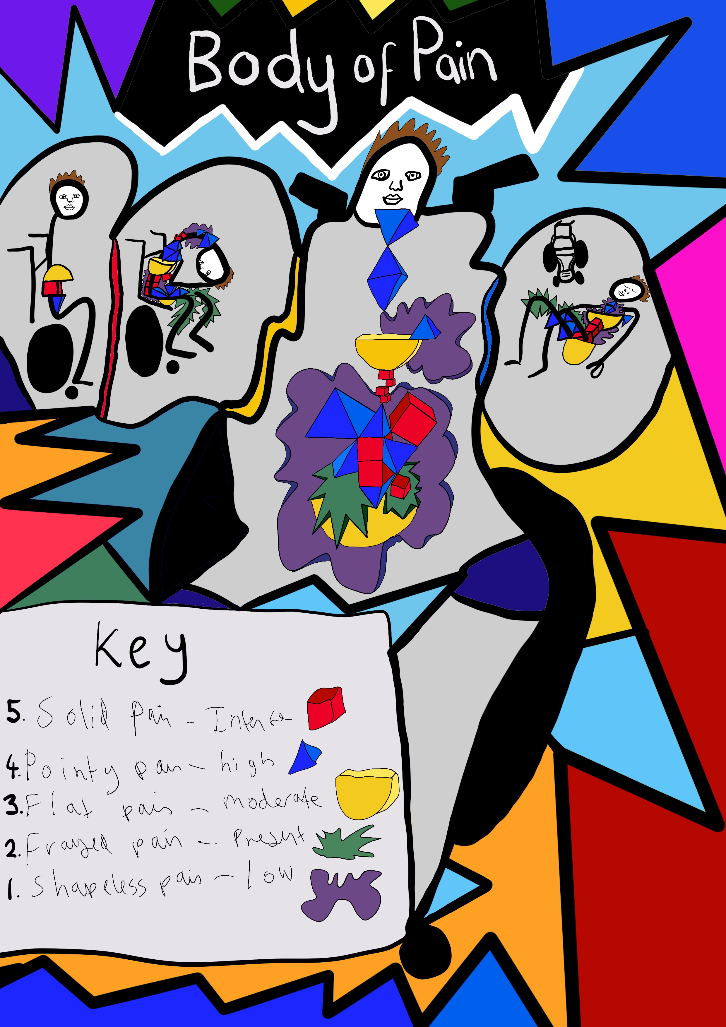 A digitised drawing with a background of different coloured spiky shapes (purple, light blue, dark blue, pink, yellow, orange and pink). White writing at the top says 'Body of Pain'. Four figures of Touretteshero and her wheelchair can be seen with different colourful blocks (red, blue, yellow, green and purple) making up the pain in her body. A key at the bottom reads: 5. Solid Pain - Intense (red block). 4. Pointy Pain - High (blue block). 3. Flat Pain - Moderate (yellow block). 2. Frayed Pain - Present (green block). 1. Shapeless pain - Low (purple block).