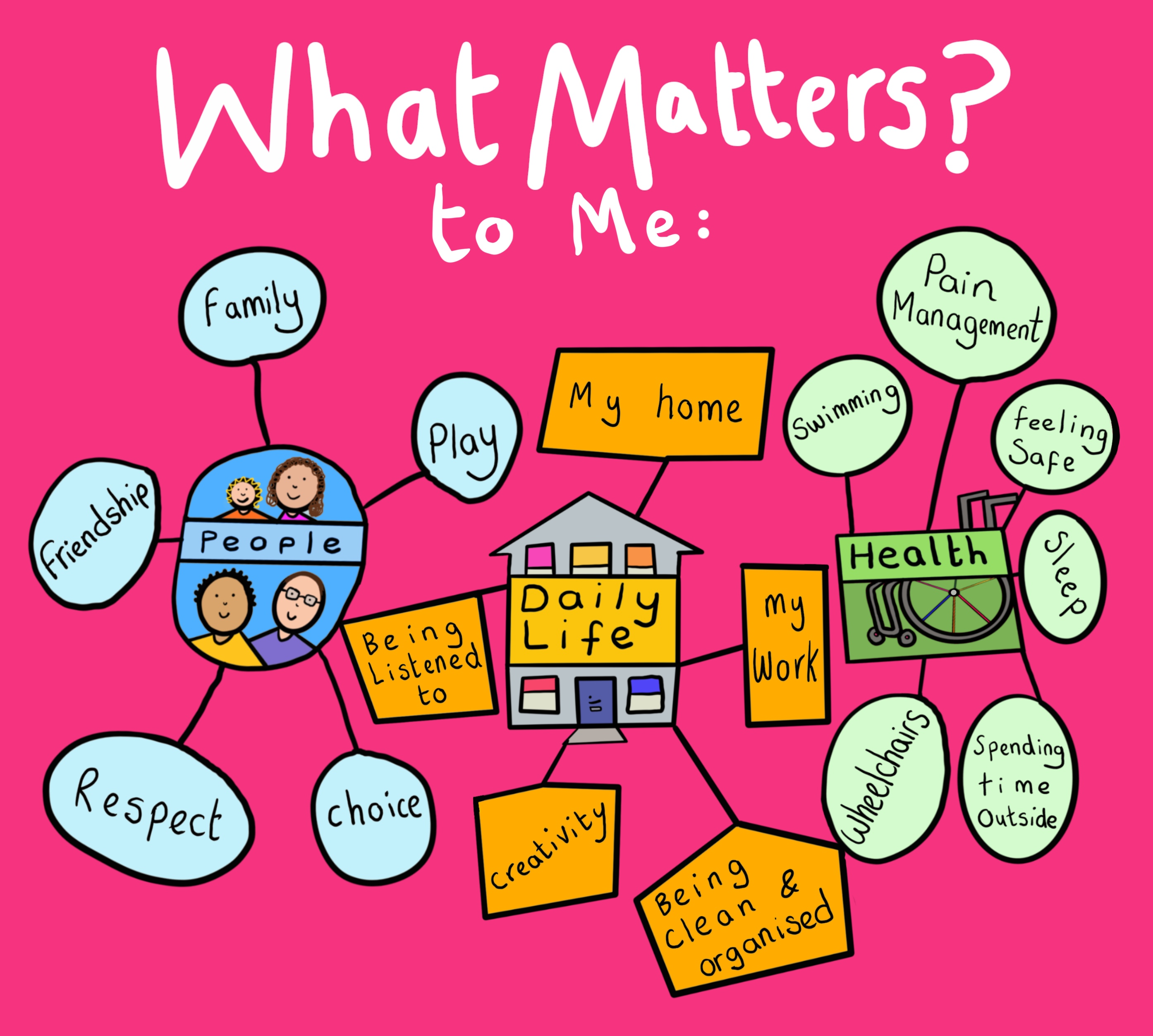 A digital illustration with the title What Matters? to Me in white writing on a pink background. A bubble with four people drawn in it is surrounded by the words: family, play, choice, respect and friendship. A drawing of a house with 'daily life' written on it is surrounded by the words: my home, my work, being clean and organised, creativity and being listened to. A drawing of a wheelchair with the word health on top of it is surrounded by the words: pain management, feeling safe, sleep, spending time outside, wheelchairs and swimming.