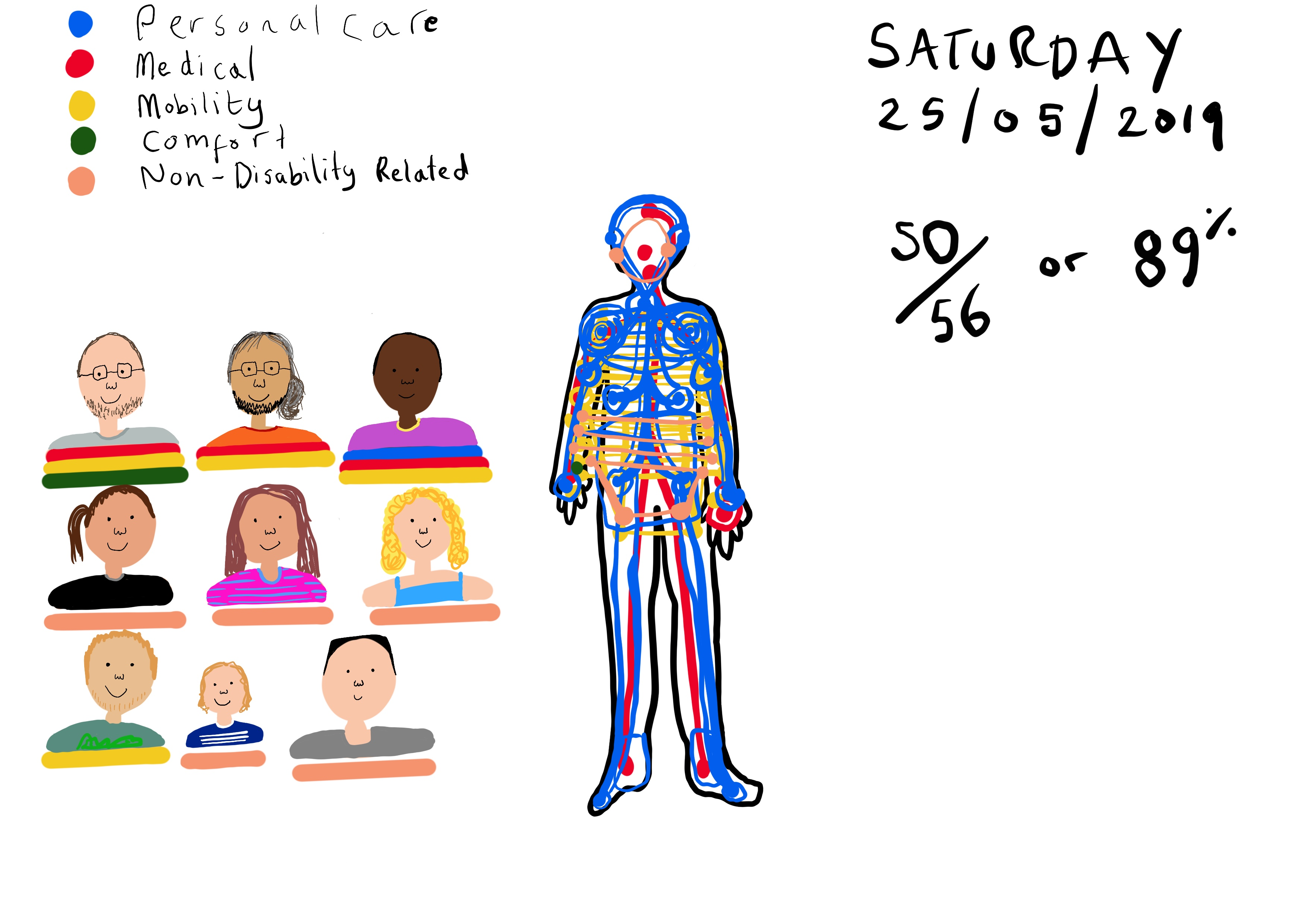 An illustration showing a colour coded body map showing different areas of touch for personal care, medical, mobility, comfort and non-disability related. A statistic if given for Saturday 25/05/2019 of 89%. There are also 9 illustrations of people Touretteshero was touched by on that day.