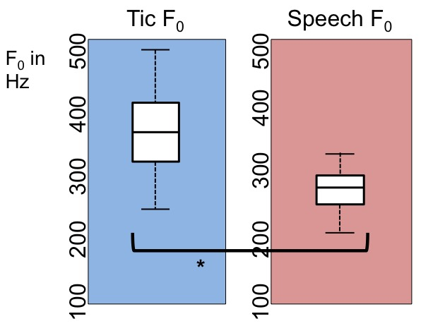 A diagram showing the difference between tic and speech frequency. On the left is a blue column showing tic pitch at around F0 in Hz and on the right is a pink column showing speech F0 at just under 300.