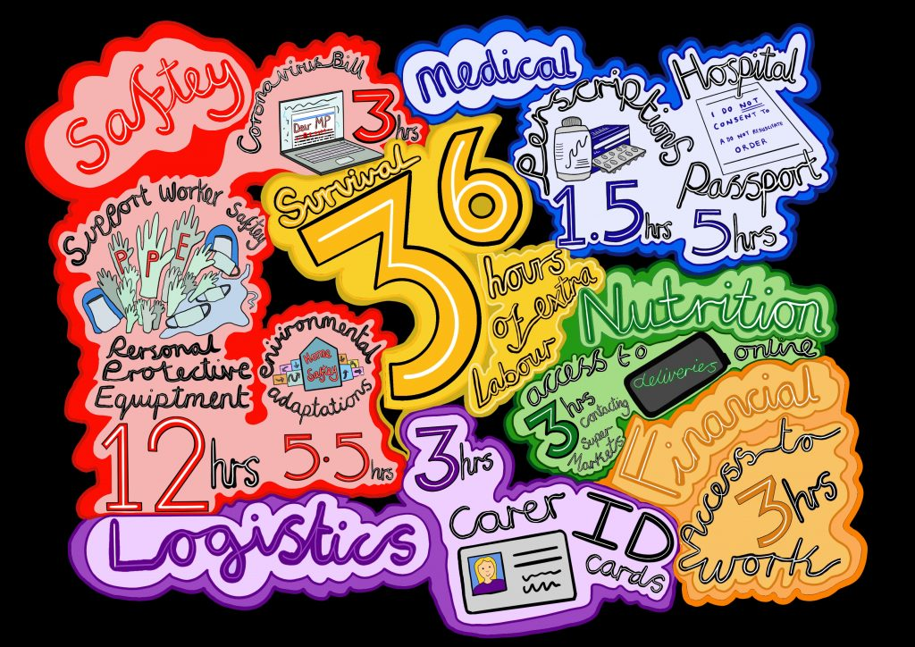 Image Description: A detailed hand drawn digital image illustrating the extra work Touretteshero undertook in one week related to Disability and the Covid-19 pandemic. At the centre of the image is the word survival and the number 36 in yellow this is the hours of extra labour. There are five titles in different colours around the 36 these are Safety in red, Logistics in purple, medical in blue, nutrition in green and financial in orange. There are small illustrations that link to these areas including: personal protective equipment, a carer ID card and a medicine bottle.