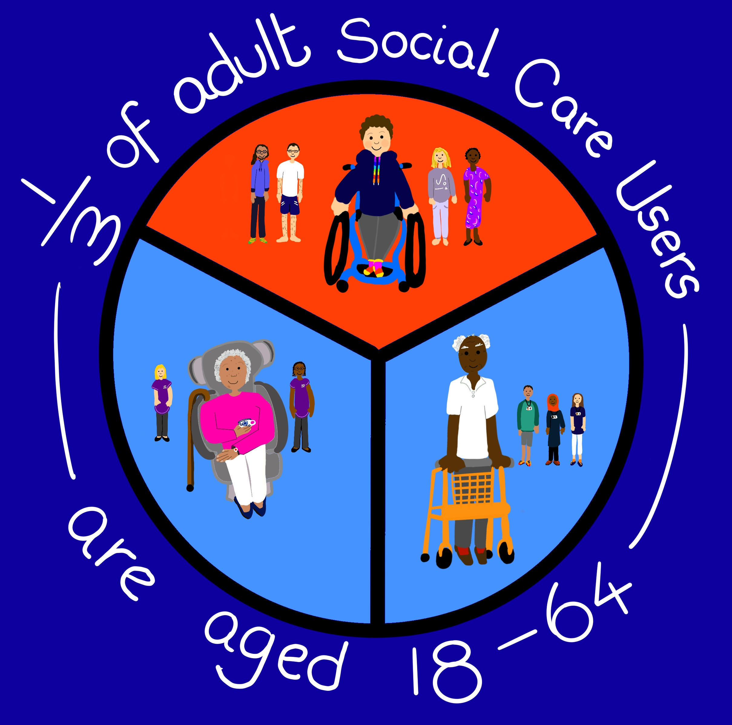 Image shows a digital drawing by Touretteshero. It is an illustration of a pie chart split in three with the message surrounding pie chart that says '1/3 of adult Social Care Users are aged 18 - 64'. The segment at the top contains an illustration of Touretteshero in the foreground with Erik and Leftwing Idiot standing behind her to her left and Claire and Bovie who are standing to her right. Touretteshero is smiling with her hands placed on the wheels of her wheelchair and is wearing a navy hoodie with rainbow drawstrings and colourful striped magenta, red and yellow socks. Erik is wearing a blue hoody and black trousers, Leftwing Idiot is wearing a white t-shirt and navy shorts, Claire is wearing lilac trousers and a mushroom coloured jumper and Movie is wearing a colourful patterned purple shin length cap sleeved dress. In the bottom left segment of the pie chart, there is an illustration of an elderly woman sitting in a recliner chair. She is smiling wearing a magenta jumper and white trousers. A walking stick hangs on her chair. Standing behind her are two support workers dressed in purple uniforms. In the final 1/3 of the pie chart on the bottom right is an elderly man standing with a yellow walker with 3 social workers stood behind him.