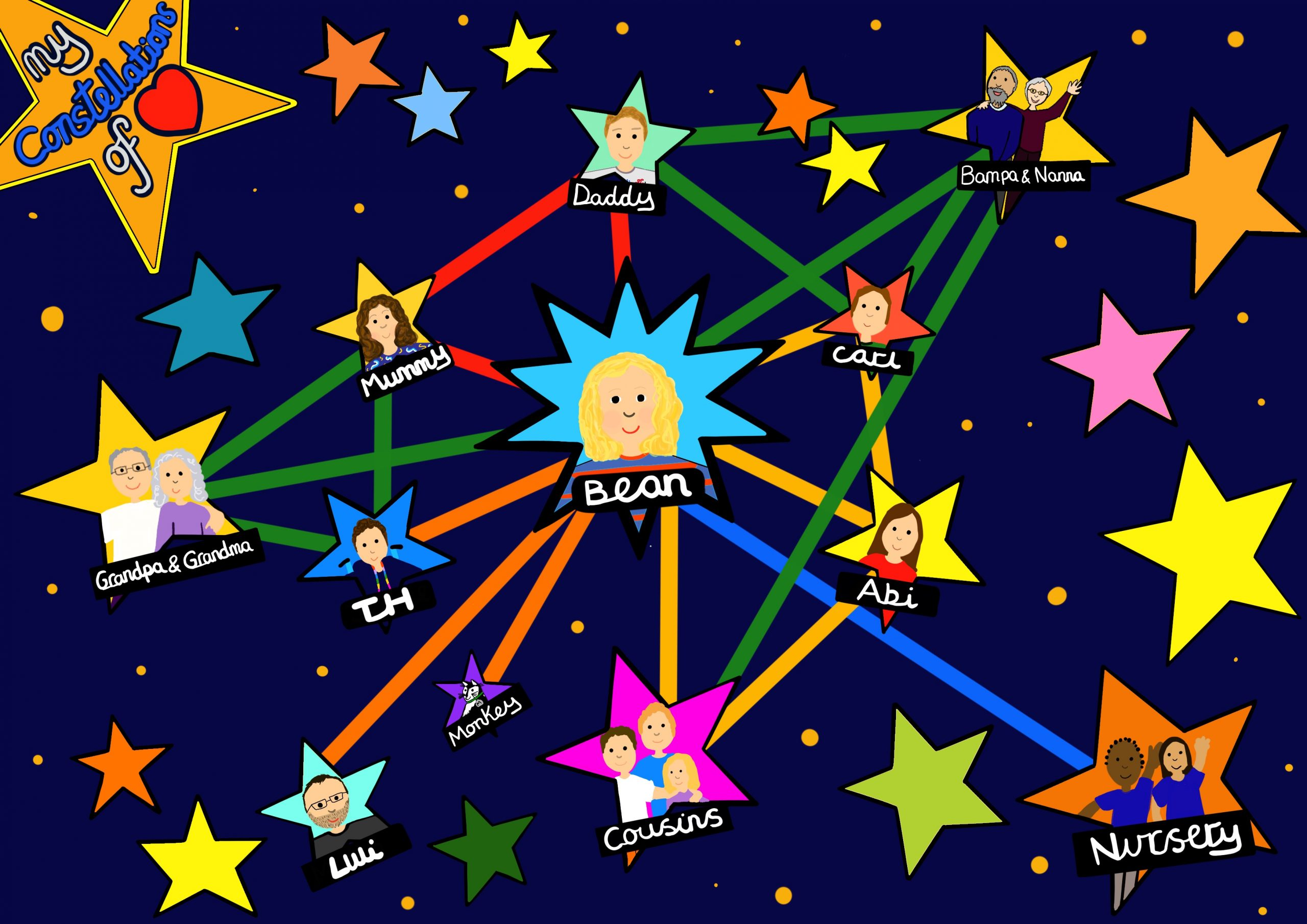 A digital drawing with a dark blue deep space background scattered with colourful stars of different sizes at the centre is a star with a drawing of a small child - Bean and from this are colourful lines connecting to other stars that include Touretteshero, Grandparents and cousins. This drawing is a way of explaining family connections to three-year old Bean.