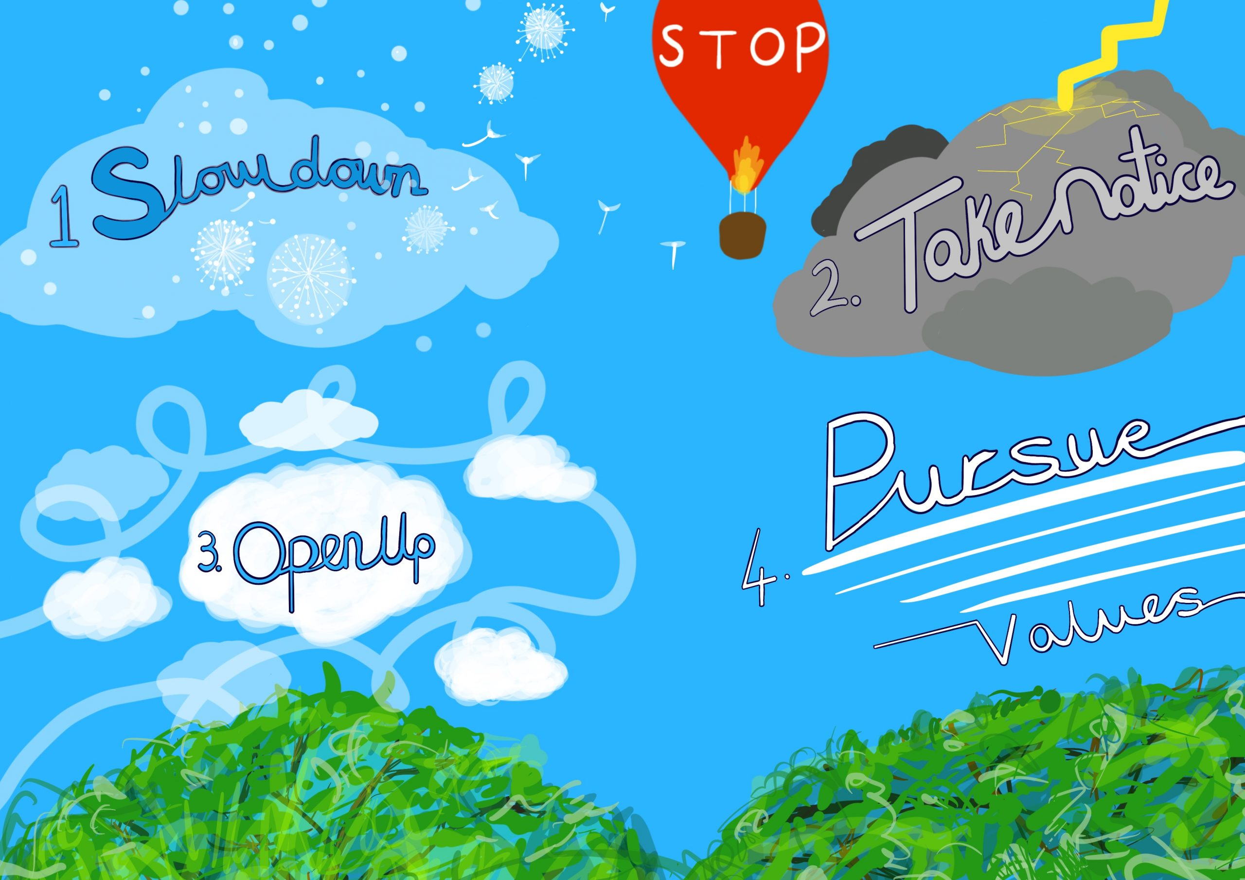 Image shows a digital drawing created Touretteshero. It is a diagram illustrating the Acronym 'STOP' she has used as a tool to manage situations she finds distressing and stressful. It is a scene of a blue sky, with a tree in the foreground. In the distance, in the top centre of the image is a red hot air balloon with 'STOP' in white letters written on the balloon. In the top left of the image are the words. '1. Slow Down' This is surrounded by dandelion seeds dispersing and being blown away in the breeze. In the top right of the image are the words '2. Take Notice' in grey letters backed onto a grey stormy cloud with a lightning bolt coming out of the cloud. In the bottom left of the image are a group of fluffy white clouds with the words '3. Open Up' in the centre. In the bottom right corner of the image are four white lines of cloud underlining the words '4. Pursue Values.'