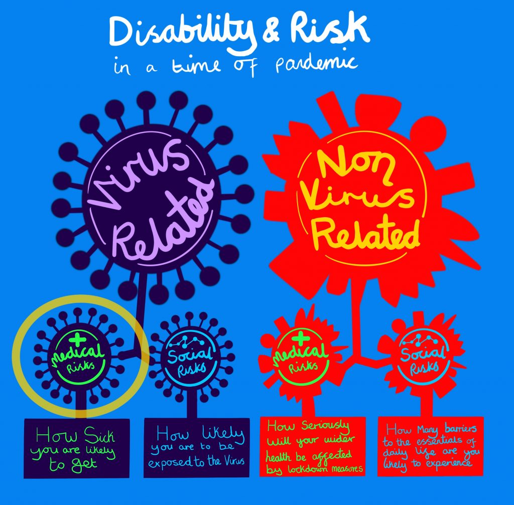 Image shows a digital drawing by Touretteshero of a diagram titled Disability & Risk in a time of pandemic. On a sky blue background, the diagram is broken down into 2 sections. On the left - 'Virus Related' which is coloured in purple and resembles the coronavirus. On the right - 'Non Virus Related' which is coloured in red. Shooting off from each of these sections are two subsections. On the left shooting off from Virus Related are 'Medical Risks' (which is circled in yellow) and 'Social Risks'. The words 'How Sick you are likely to get' and 'How likely you are to be exposed to the virus' are below each respectively. On the right shooting off from Non Virus Related is 'Medical Risks' and 'Social Risks' with the words 'How seriously will your wider health be affected by lockdown measures' and 'How many barriers to the essentials of daily life are you likely to experience' below each respectively.