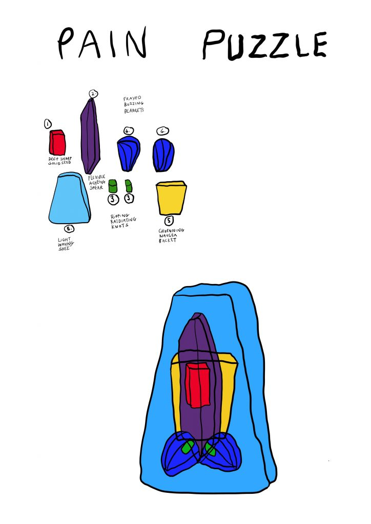 A digital drawing of brightly coloured cuboid shapes with the title Pain Puzzle in black text at the top. There is a key breaking down all the shapes which make up this image as follows. One is a deep red rectangle called a deep shape solid seed. Two looks like an elongated purple diamond called a flexible aching spear. Three are little green pods called ripping radiating knows. Four are two dark blue oval shapes called frayed buzzing blankets. There are two number fives, the first is a yellow triangular shape called a churning nausea bucket and the last number five is a similar triangular shape but its blue and called light waving sheet. All the other shapes sit inside this one.