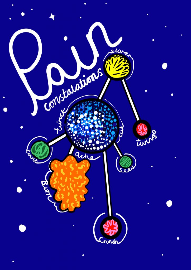 A digital drawing showing a night blue sky and pain as a constellation. It has the words Pain Constellations written in script text across the top. In the centre is a blue sphere with white, black and light blue dots, surrounded by other brightly coloured shapes, linked together with black lines. They have the words point, burn, crunch, ache, twist, sliver, twinge and seed on them. In the background are other white dots and stars.