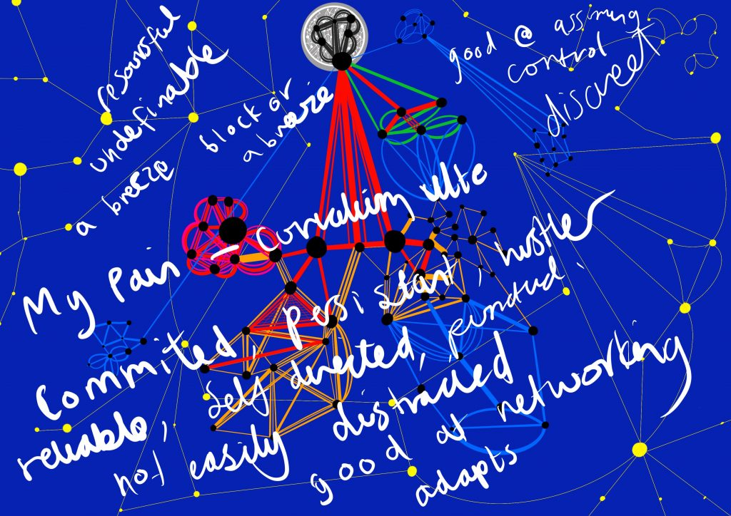 A digital drawing on a dark blue background with lots of lines, dots and shapes, almost resembling a constellation. At the centre is a sprawling image of interconnecting shapes in different colours. Overlaid on top are words in white which read: Committed, persistent, hustler, reliable, self-directed, punctual, not easily distracted, good at networking, adapts, resourceful, undefinable, good at asserting control, discreet, a breeze block and a breeze.