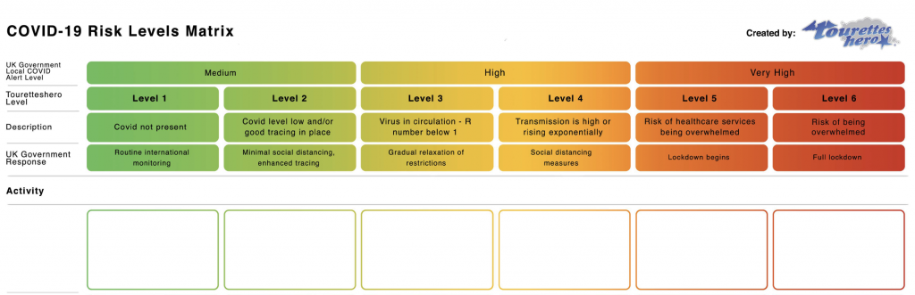 A screenshot of Touretteshero's risk matrix template along the top are the government risk levels from medium on left to very high on the right. The colours go from green to red in a gradient that follows the level of risk. Beneath are squares where you can put actions that relate to each risk level. You can download the blank template to use for yourself or your family.