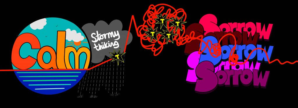 A digital drawing by Touretteshero. On the left of the drawing is a teal and blue circle with the word 'Calm' spelled out in sunrise gradient colours. To the right of this is a storm cloud raining. The words Stormy Thinking overlay the grey storm cloud. A red line leads through these into a big squiggly cloud containing 4 jagged black comic book like 'POW' symbols containing the letter 'T' this is followed by the words Sorrow spelled out and stacked amongst one another 5 times.